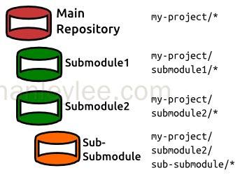 Git Submodule 使用