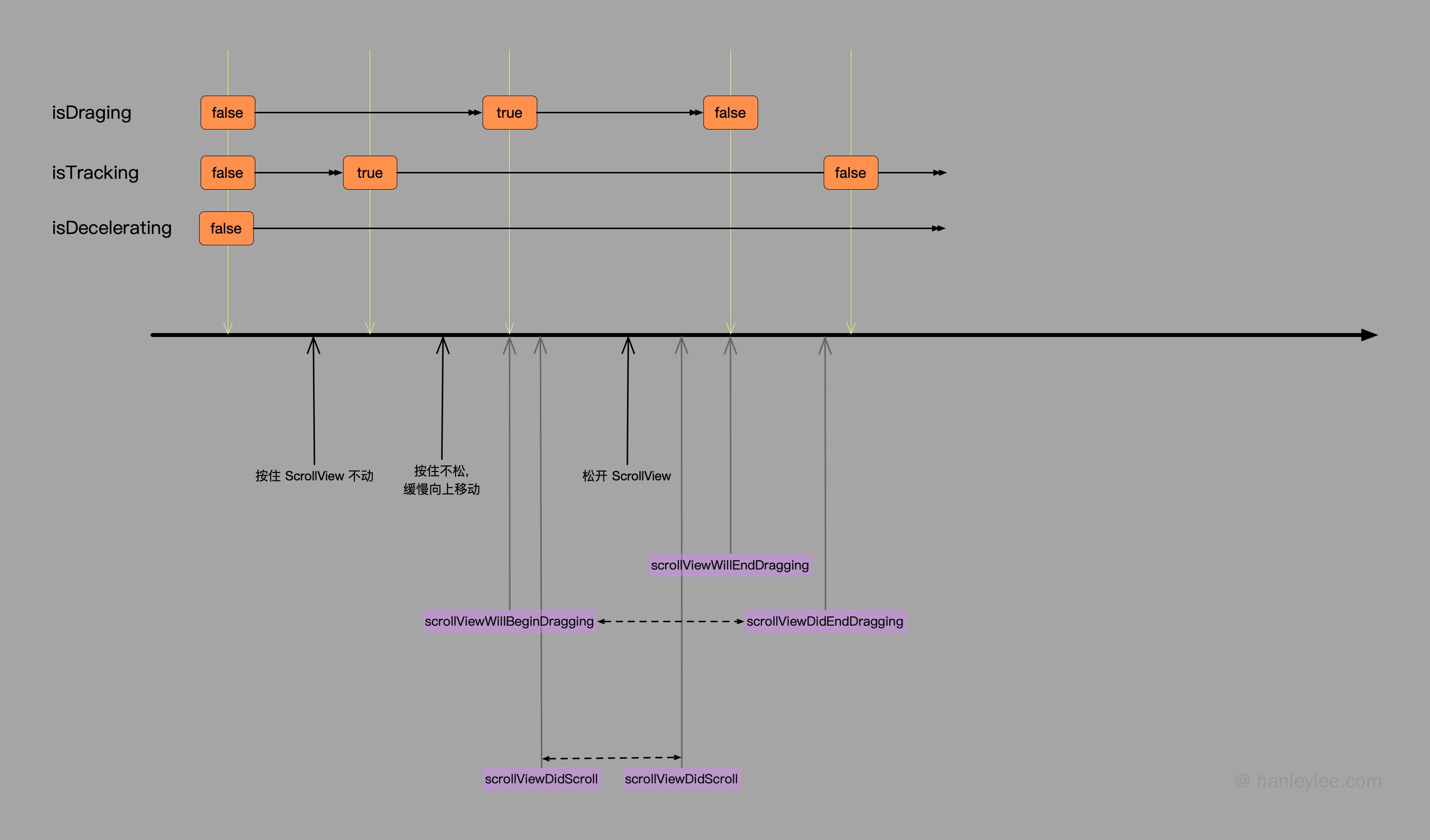 UIScrollView 的相关滑动代理回调方法及属性在滑动时的变化